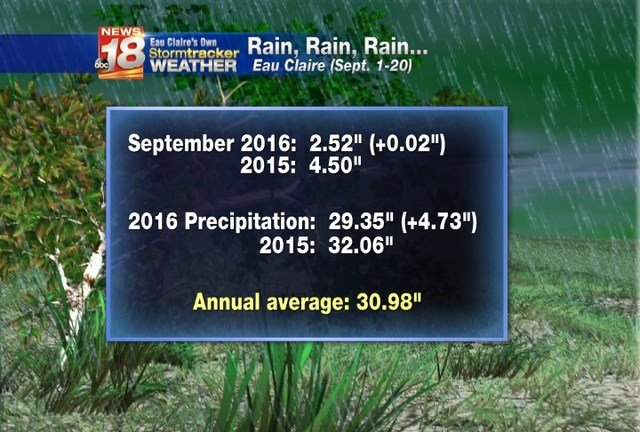 Heavy rain expected across most of Wisconsin through Thursday
