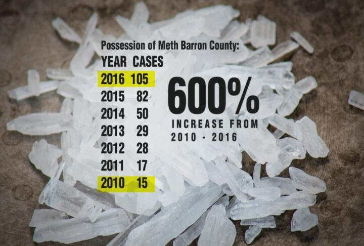 Meth possession in Barron County is up 600% since 2010