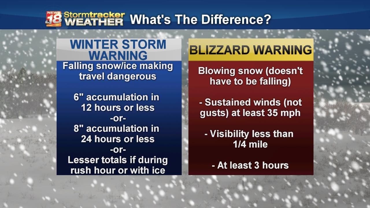 BLIZZARD WARNINGS are in effect. First in Western Wisconsin since Dec. 8-9 2009