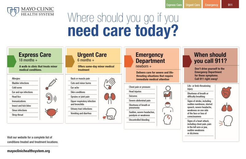 Emergency room patients could be treated faster, cheaper at urge ...